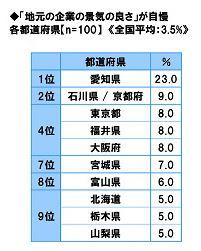 地元企業の景気の良さランキング2018.JPG