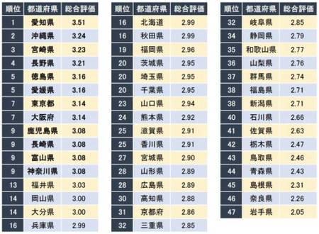 正社員が働きやすい都道府県ランキング.jpg